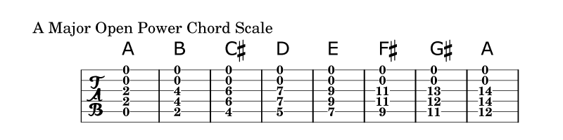 Open-Power-Chord-Scale