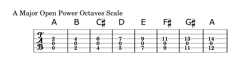 Open Power Chord Scale