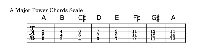 power chord scale