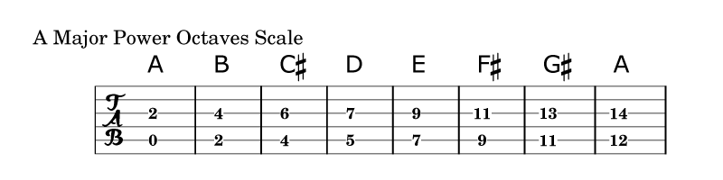 Power-Chords-Scale