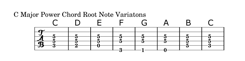 Guitar guitar chords root notes : 10 Powerful Power Chord Variations - EarMonk